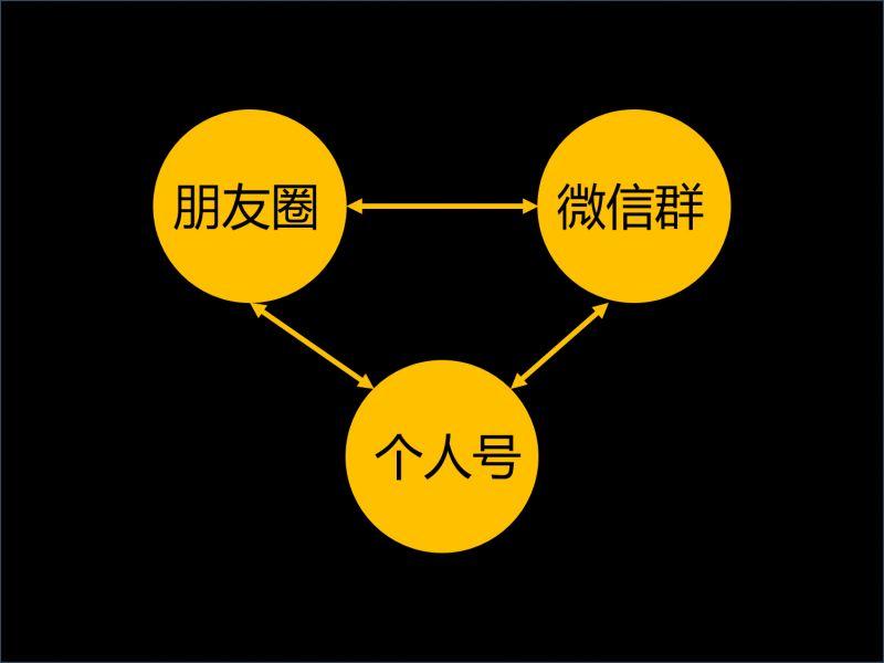 【案例拆解】如何策划一场成功的群裂变活动,一晚裂变100+社群?