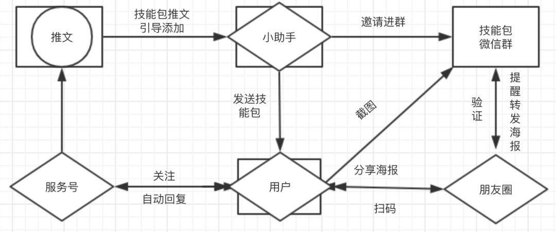 【案例拆解】1个例子告诉你一场裂变活动的完整策划过程(4401字干货)